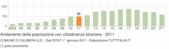 Grafico andamento popolazione stranieri Comune di Calimera (LE)