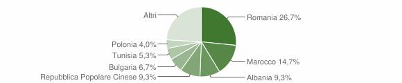 Grafico cittadinanza stranieri - Calimera 2009