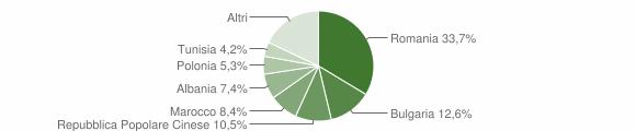 Grafico cittadinanza stranieri - Calimera 2011