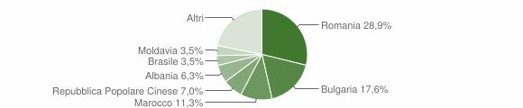 Grafico cittadinanza stranieri - Calimera 2013