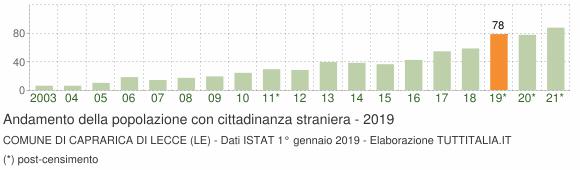 Grafico andamento popolazione stranieri Comune di Caprarica di Lecce (LE)