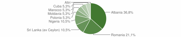 Grafico cittadinanza stranieri - Caprarica di Lecce 2009