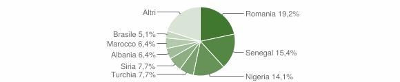 Grafico cittadinanza stranieri - Caprarica di Lecce 2019