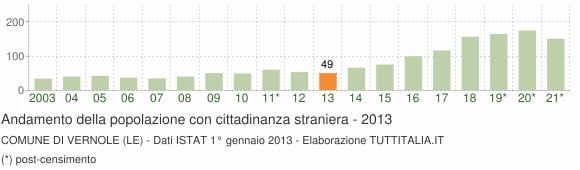 Grafico andamento popolazione stranieri Comune di Vernole (LE)