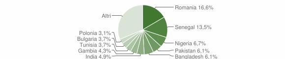 Grafico cittadinanza stranieri - Vernole 2019