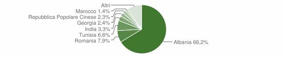 Grafico cittadinanza stranieri - Altamura 2019