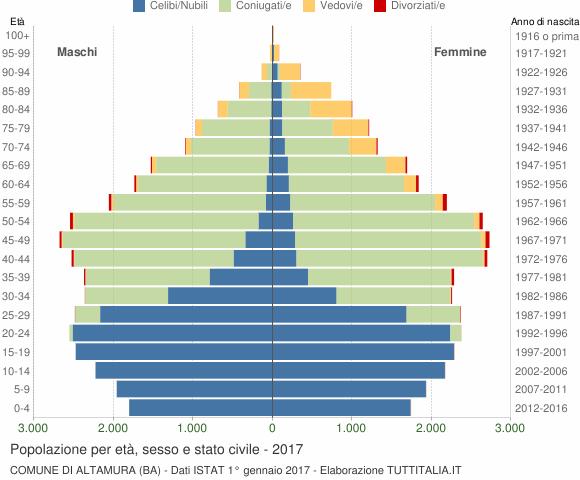Grafico Popolazione per età, sesso e stato civile Comune di Altamura (BA)
