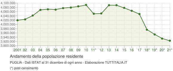 Andamento popolazione Puglia