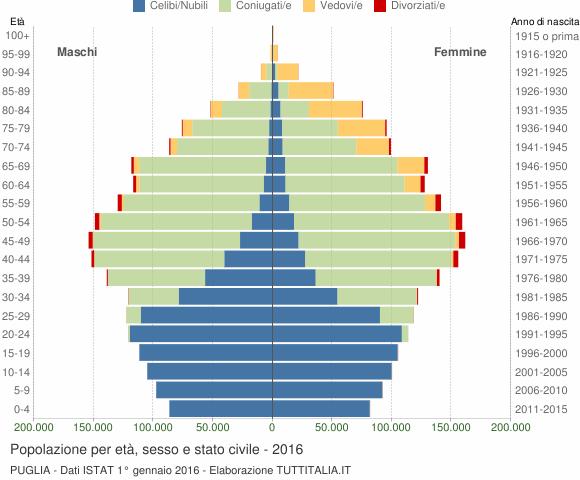 Grafico Popolazione per età, sesso e stato civile Puglia