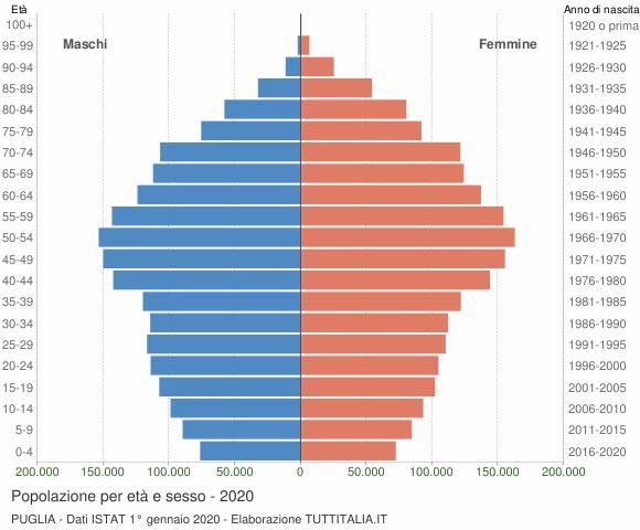 Grafico Popolazione per età e sesso Puglia