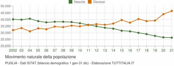 Grafico movimento naturale della popolazione Puglia