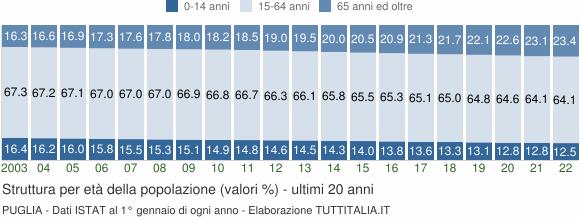 Grafico struttura della popolazione Puglia