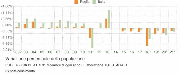 Variazione percentuale della popolazione Puglia