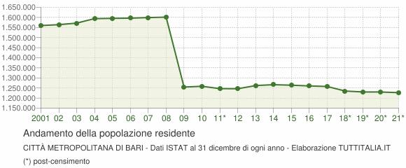 Andamento popolazione Città Metropolitana di Bari