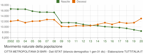 Grafico movimento naturale della popolazione Città Metropolitana di Bari