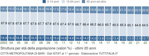 Grafico struttura della popolazione Città Metropolitana di Bari
