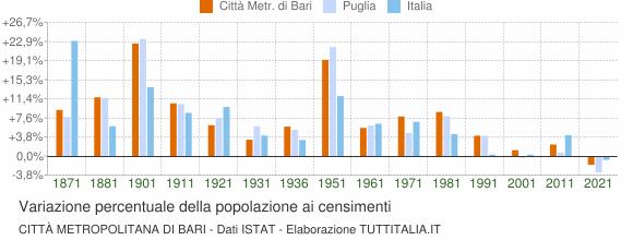 Grafico variazione percentuale della popolazione Città Metropolitana di Bari