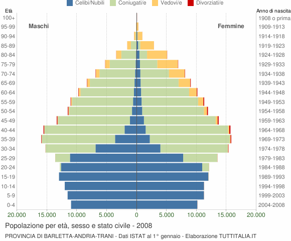 Grafico Popolazione per età, sesso e stato civile Provincia di Barletta-Andria-Trani