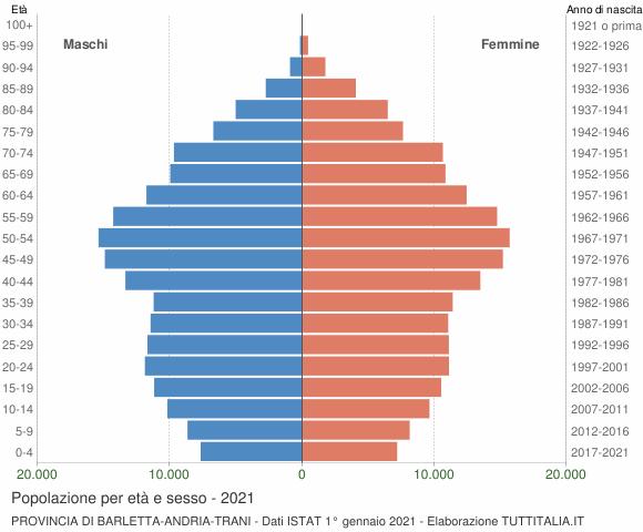 Grafico Popolazione per età e sesso Provincia di Barletta-Andria-Trani