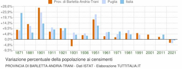 Grafico variazione percentuale della popolazione Provincia di Barletta-Andria-Trani