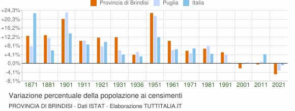 Grafico variazione percentuale della popolazione Provincia di Brindisi