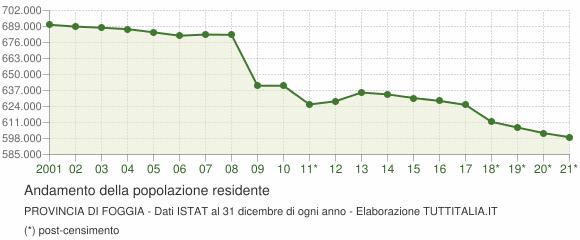 Andamento popolazione Provincia di Foggia