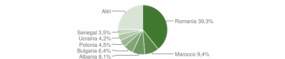 Grafico cittadinanza stranieri - 2019