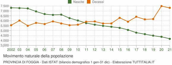 Grafico movimento naturale della popolazione Provincia di Foggia