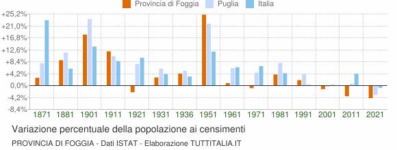 Grafico variazione percentuale della popolazione Provincia di Foggia