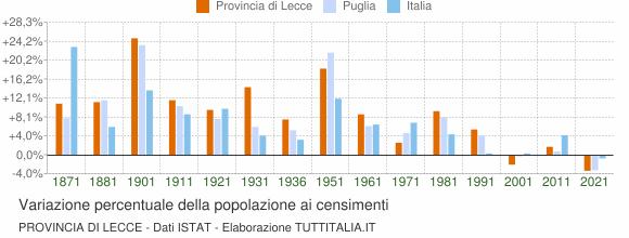 Grafico variazione percentuale della popolazione Provincia di Lecce
