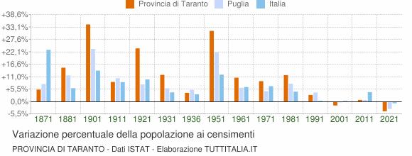 Grafico variazione percentuale della popolazione Provincia di Taranto