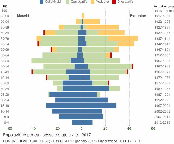 Grafico Popolazione per età, sesso e stato civile Comune di Villasalto (SU)