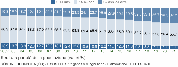 Grafico struttura della popolazione Comune di Tinnura (OR)