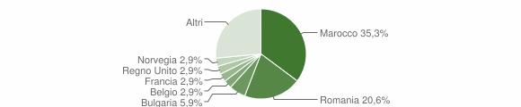 Grafico cittadinanza stranieri - Seneghe 2019