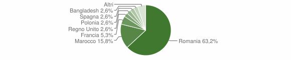 Grafico cittadinanza stranieri - Suni 2019