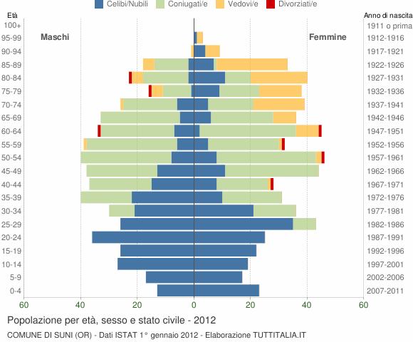 Grafico Popolazione per età, sesso e stato civile Comune di Suni (OR)