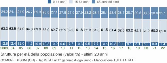 Grafico struttura della popolazione Comune di Suni (OR)