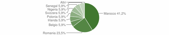 Grafico cittadinanza stranieri - Nuragus 2019