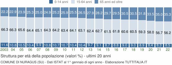 Grafico struttura della popolazione Comune di Nuragus (SU)