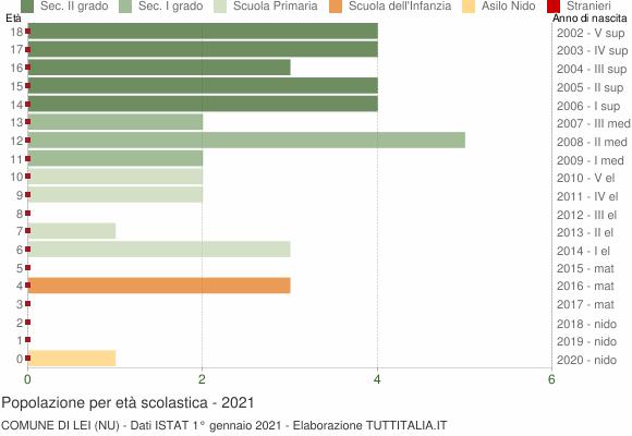 Grafico Popolazione in età scolastica - Lei 2021