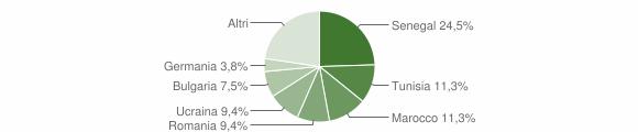 Grafico cittadinanza stranieri - Ussana 2019