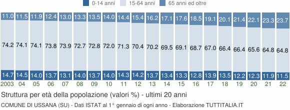 Grafico struttura della popolazione Comune di Ussana (SU)