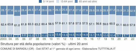 Grafico struttura della popolazione Comune di Baradili (OR)