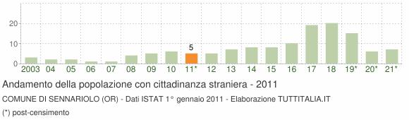 Grafico andamento popolazione stranieri Comune di Sennariolo (OR)