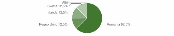 Grafico cittadinanza stranieri - Sennariolo 2014