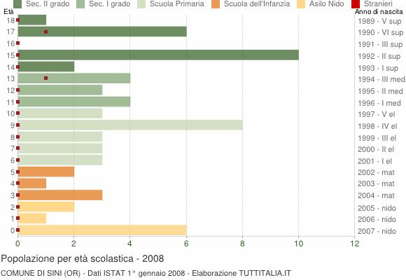 Grafico Popolazione in età scolastica - Sini 2008