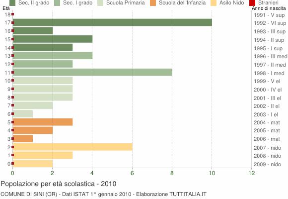Grafico Popolazione in età scolastica - Sini 2010