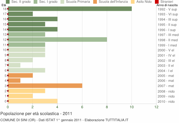Grafico Popolazione in età scolastica - Sini 2011