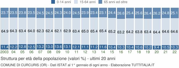 Grafico struttura della popolazione Comune di Curcuris (OR)