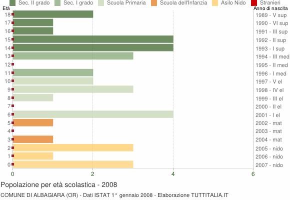 Grafico Popolazione in età scolastica - Albagiara 2008